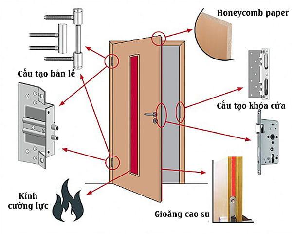 cấu tạo cửa thép chống  cháy chất lượng tốt