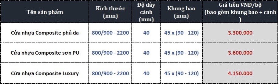 Bảng báo giá cửa nhựa Composite tại Ninh Hòa ( giá bao gồm khung bao và cánh ).
