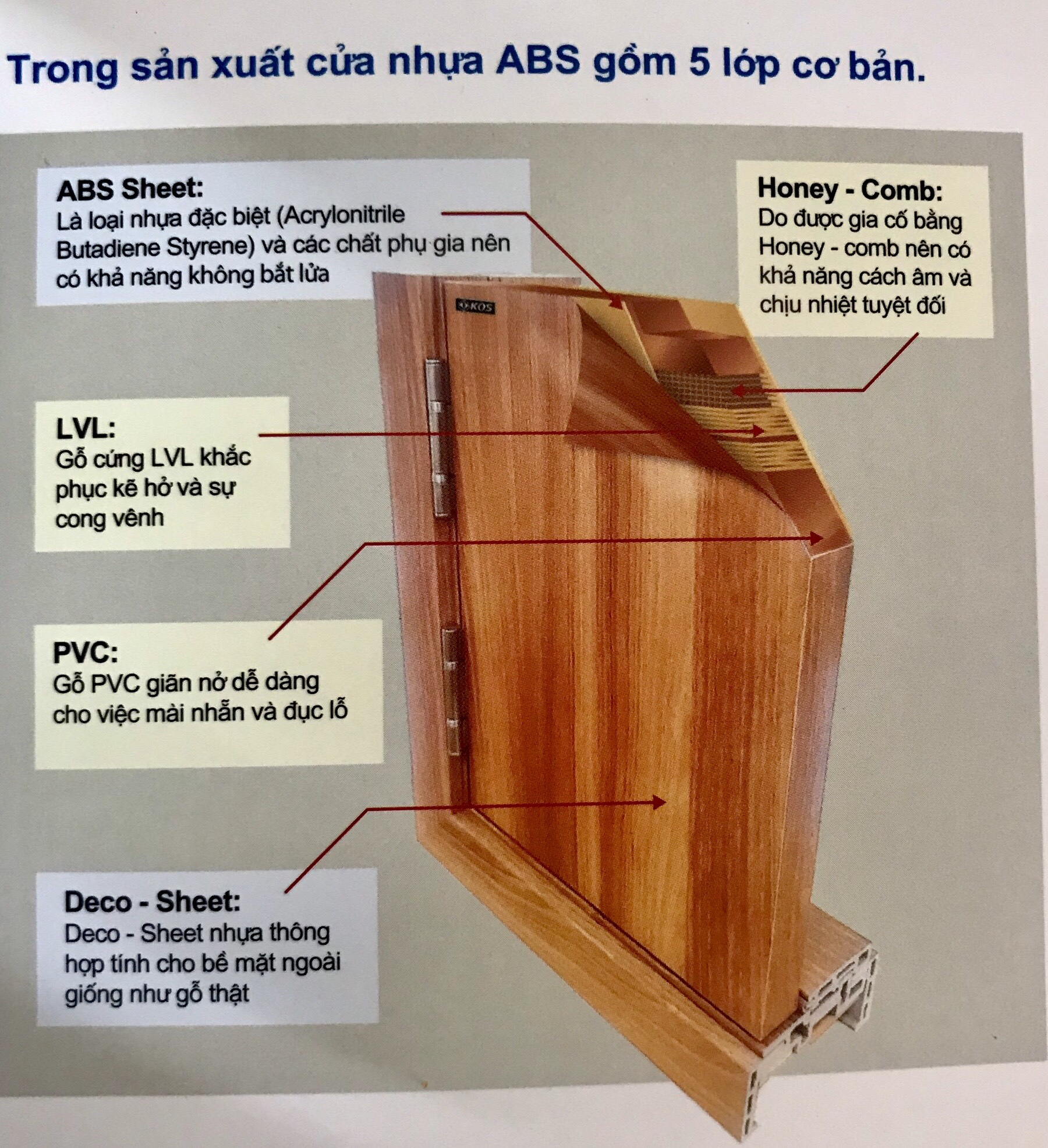 Mặt cắt thể hiện cấu tạo của cửa nhựa ABS.
