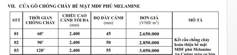 Bảng giá cửa gỗ chống cháy MDF Melamine Nha Trang.