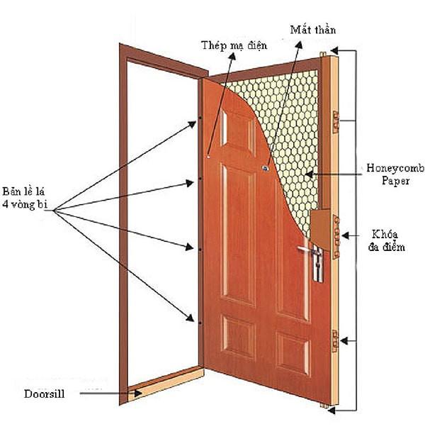 Cấu tạo cửa gỗ cách âm.